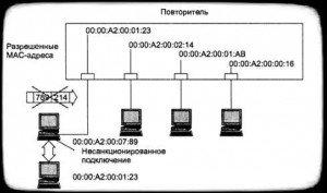 передача пакетов на фиксированные адреса