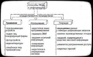 способы НСД к информации