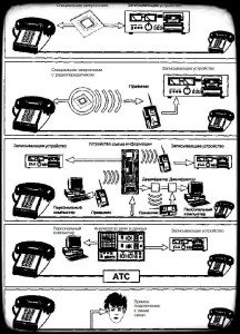 способы прослушивания проводных линий связи