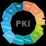 Инфраструктура управления открытыми ключами PKI