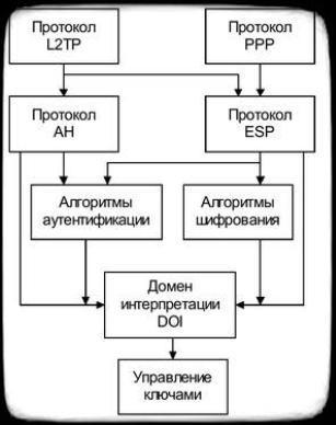 архитектура протокола L2TP