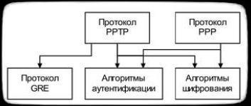 архитектура протокола PPTP