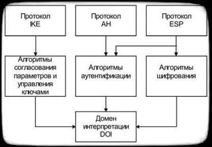 архитектура стека протоколов IPSec