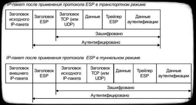 режимы применения ESP