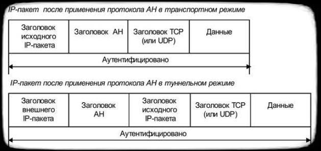 режимы применения заголовка АН