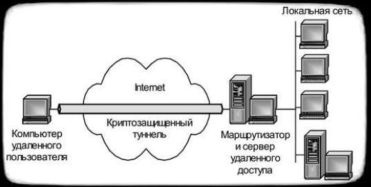 схема туннелирования при прямом подсоединении компьютера