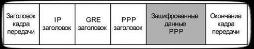 структура пакета для передачи по туннелю PPTP