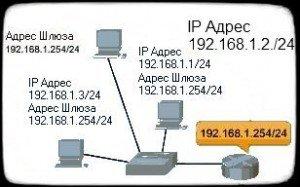 все узлы сети имеют одинаковый шлюз по умолчанию
