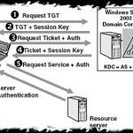 Протокол аутентификации Kerberos