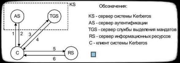 схема работы протокола Kerberos
