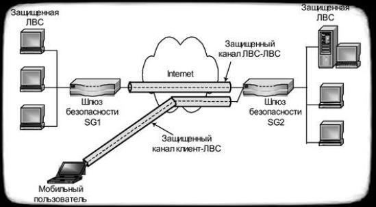 виртуальные защищенные каналы типа ЛВС-ЛВС и клиент-ЛВС