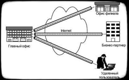 виртуанальная защищенная сеть VPN