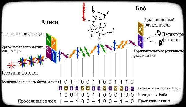 пример передачи фотонов с направленное поляризацией