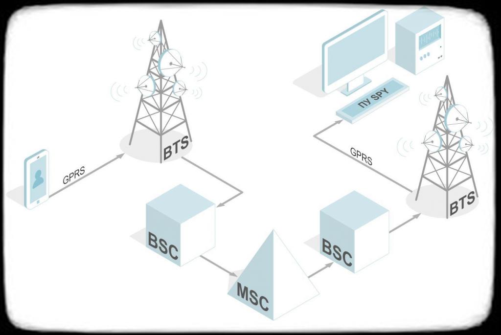 система управления производителей мобильных устройств