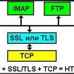 Для чего нужен клиентский ssl сертификат
